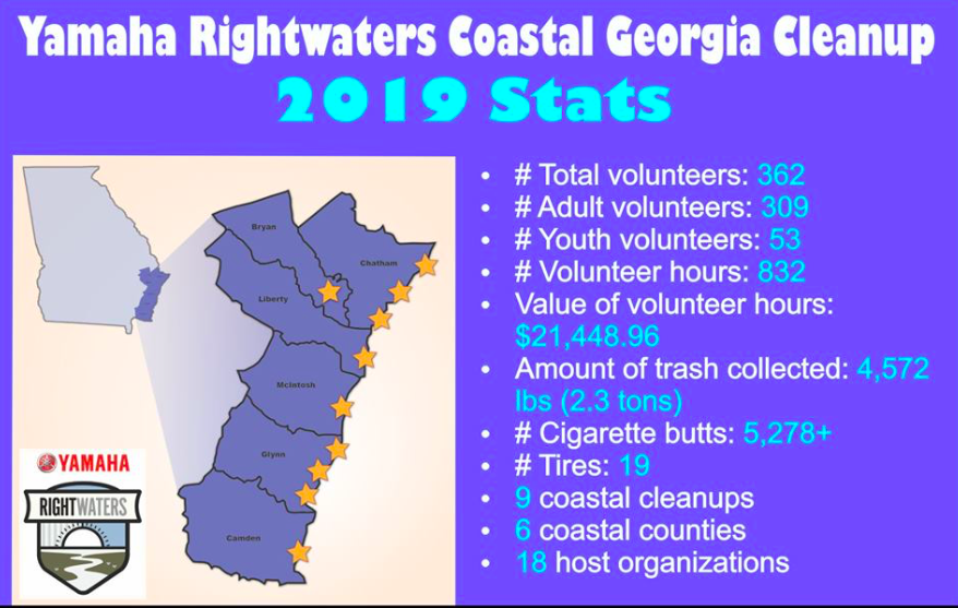 Rightwaters Cleanup GRAPHIC
